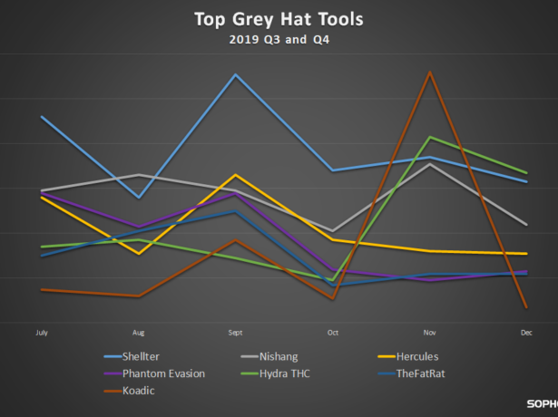 The Gray Hat Tools