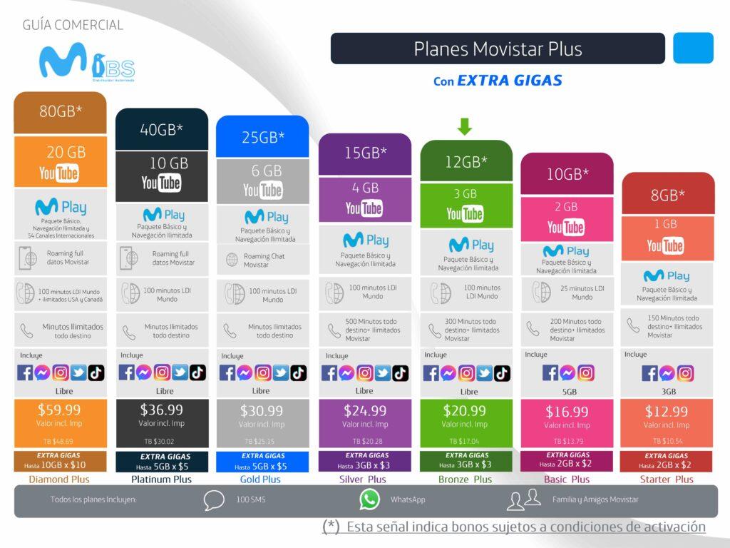 Movistar - Guia Comercial Julio